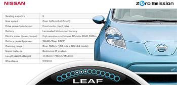 Технические характеристики Nissan Leaf