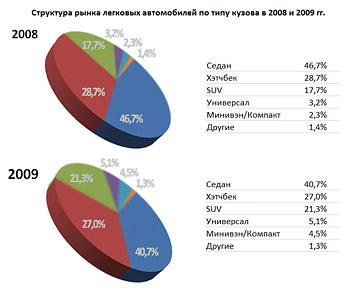 Структура рынка легковых автомобилей по типу кузова в 2008 и 2009 гг.